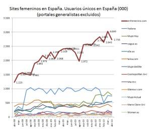 Evolución sites mujer en España (Nielsen abril 2010)